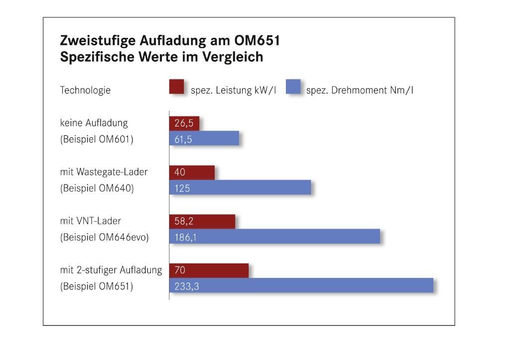 Mercedes-Tuning ab Werk: die Organspende: Der etwas andere ...