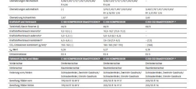 c-klasse mopf 2010: die neuen technischen daten für die c-klasse