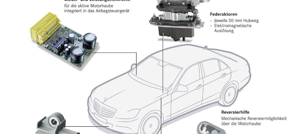 Groß Motorhaube Diagramm Ideen - Elektrische ...